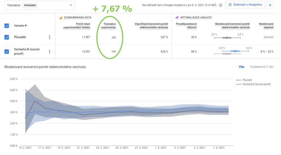 Výsledky A/B testu notifikací zGoogle Optimize