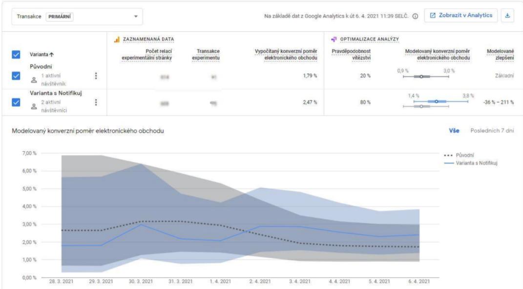 Graf ukazující zvýšení konverzního poměru díky notifikacím