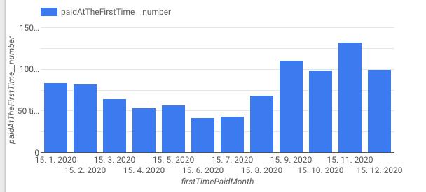 Statistiky tržeb Collabim