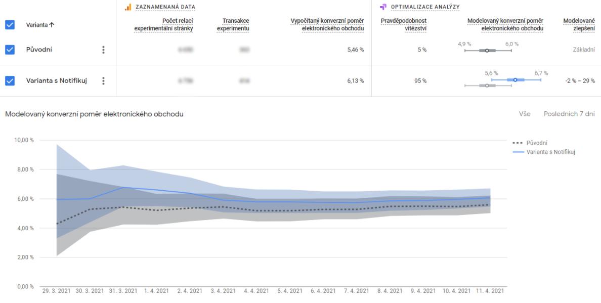 Růst konverzního poměru při A/B testu uTexBase