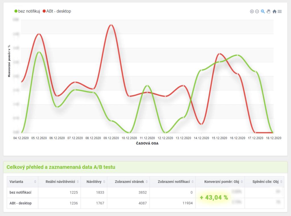 Graf výsledků A/B testu pro SenzaMedical povypnutí zobrazování notifikací ipro mobily.
