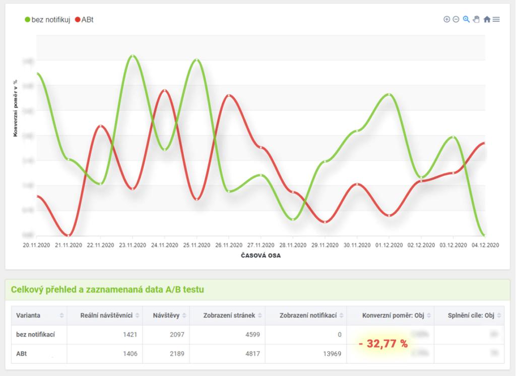 Graf výsledků A/B testu pro SenzaMedical při zapnutí zobrazování notifikací ipro mobily.